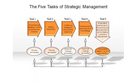 The Five Tasks of Strategic Management