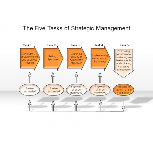 WGU JHT2 Strategic Management Task 2