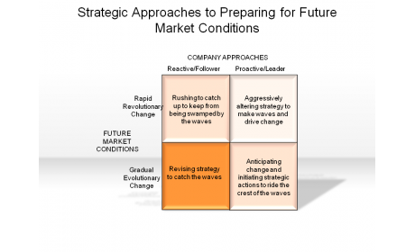 Strategic Approaches to Preparing for Future Market Conditions