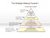 The Strategic-Making Pyramid I
