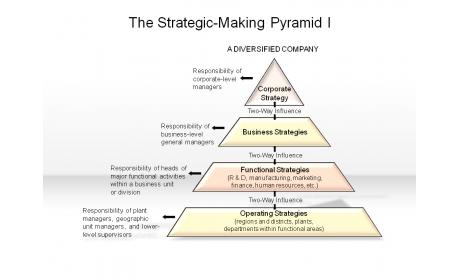 The Strategic-Making Pyramid I