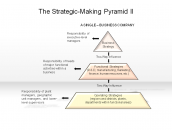 The Strategic-Making Pyramid II