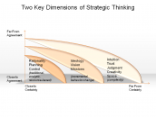 Two Key Dimensions of Strategic Thinking