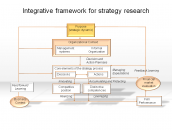 Integrative framework for strategy research