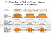 The Networking of Strategic Visions, Missions, Objectives and Strategies