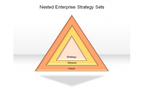 Nested Enterprise Strategy Sets