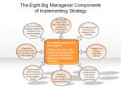 The Eight Big Managerial Components of Implementing Strategy
