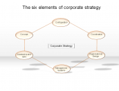 The six elements of corporate strategy