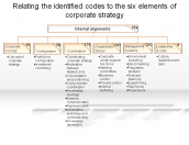 Relating the identified codes to the six elements of corporate strategy