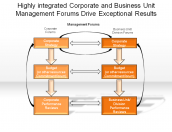 Highly integrated Corporate and Business Unit Management Forums Drive Exceptional Results