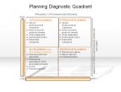 Planning Diagnostic Quadrant
