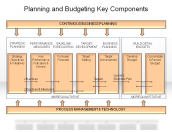 Planning and Budgeting Key Components