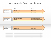 Approaches to Growth and Renewal