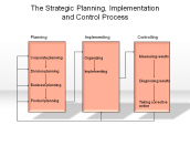 The Strategic Planning, Implementation and Control Process