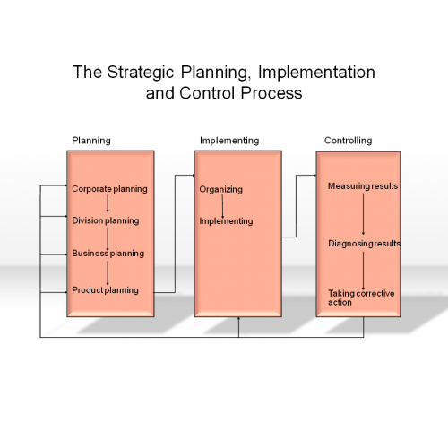 implementation and control Strategy evaluation is as significant as strategy formulation because it throws light on the efficiency and effectiveness of the comprehensive plans in achieving the desired results.