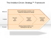 The Ambition-Driven Strategy™ Framework