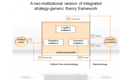 A neo-institutional version of integrated strategy-Generic theory framework