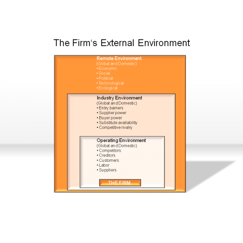 the firm and its environment The general environment is composed of the factors that are broad and affect the industries and the firms competing each other executive: it refer to the organ of the state that is responsible for the overall administration of the nation it is composed of the government and its organs as bureaucracy.