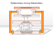 Relationships Among Stakeholders