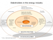 Stakeholders in the energy industry