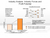 Industry Analysis: Industry Forces and Profit Potential