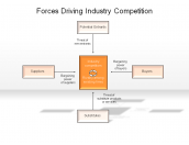 Forces Driving Industry Competition