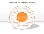 The Wheel of Competitive Strategy
