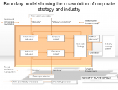 Boundary model showing the co-evolution of corporate strategy and industry