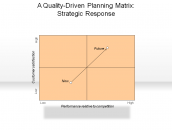 A Quality-Driven Planning Matrix: Strategic Response