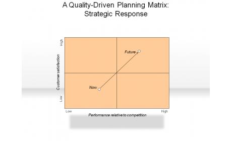 A Quality-Driven Planning Matrix: Strategic Response