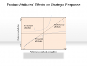 Product Attributes' Effects on Strategic Response