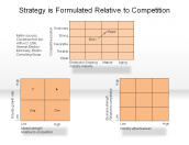 Strategy is Formulated Relative to Competition