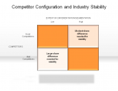 Competitor Configuration and Industry Stability