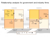 Relationship analysis for government and industry firms