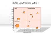 BCG's Growth/Share Matrix II