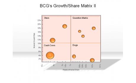 BCG's Growth/Share Matrix II