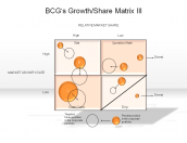 BCG's Growth/Share Matrix III