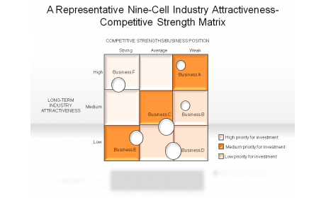 A Representative Nine-Cell Industry Attractiveness-Competitive Strength Matrix