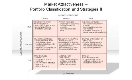Market Attractiveness - Portfolio Classification and Strategies II
