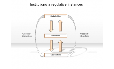 Institutions a regulative instances