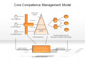 Core Competencies Management Model
