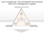 Core Competencies: The Link between the Economics of the Firm & Management Cognition