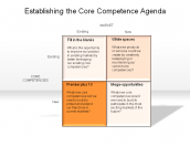 Establishing the Core Competence Agenda