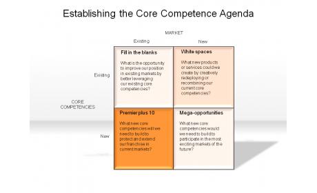 Establishing the Core Competence Agenda