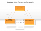 Structure of the Center less Corporation
