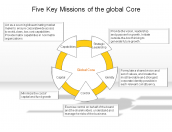 Five Key Missions of the global Core