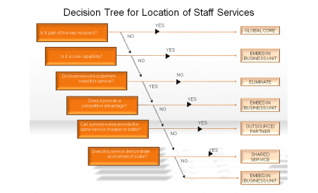 Decision Tree for Location of Staff Services