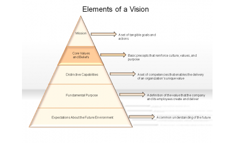 Elements of a Vision