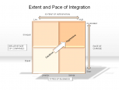 Extent and Pace of Integration