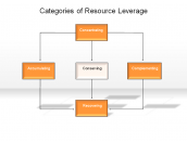 Categories of Resources Leverage